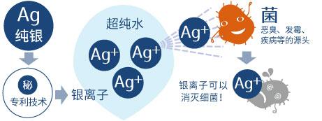 電解銀イオン
