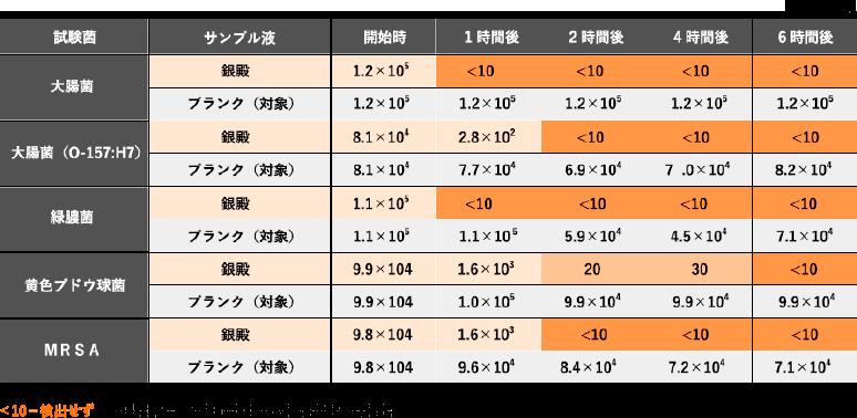 抗菌力試験結果(試験成績書№.304020020-2)/日本食品分析センター